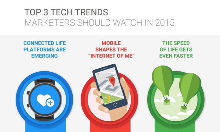 #TechTrends 2015