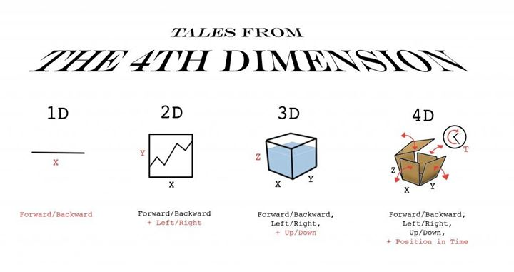 What is this whole 4D printing thing? And how is it even possible to print in FOUR dimensions? Well, the fourth dimension here refers to time. If you print something in 3D and that something changes shape or self-assembles over time, you've got a 4D printed object. Pretty cool, right?  #Printing #Technology #Innovation #4D #MultiDimensionalPrinting #4DPrinting #Evolution #Future #FascinatingTechnologies