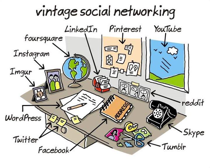 The evolution of social media over a period of time!  #SocialMedia #Evolution #Business #Technology #Innovation