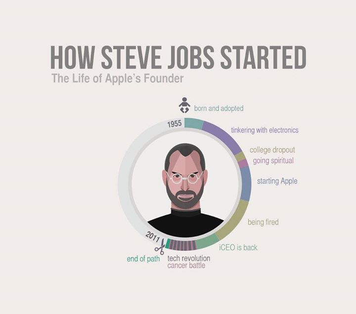 Hiren Doshi,  MondayMotivation, SteveJobs, CompuBrain