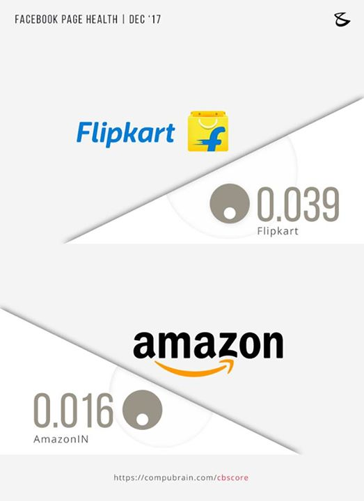 E-COMMERCE IN 2017: THEY SOLD A LOT, BUT HOW MUCH DID THEY SELL AS A BRAND? Online shopping has crossed the realms of being merely a shopping experience. Today, e-commerce companies have turned themselves into a friend, well-wisher, empathiser and problem solver for their customers. Through a vigorous social media presence, major e-commerce players struck the right chord with the customers most of the times in 2017.  Read More: https://lnkd.in/eHd5G_5  Measure the progress your brand is making through Facebook: https://lnkd.in/ehqEj-d  #BijoyPatel #CBScore